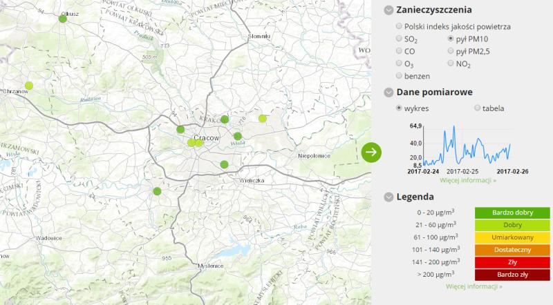 Jakość powietrza w Krakowie (GIOŚ)