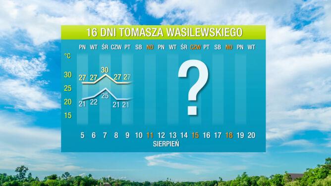 Prognoza pogody na 16 dni: <br />ciepłe lato z małym wyjątkiem